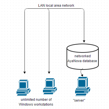 AyaNova network configuration including WBI