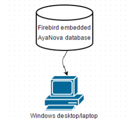 AyaNova single user default configuration
